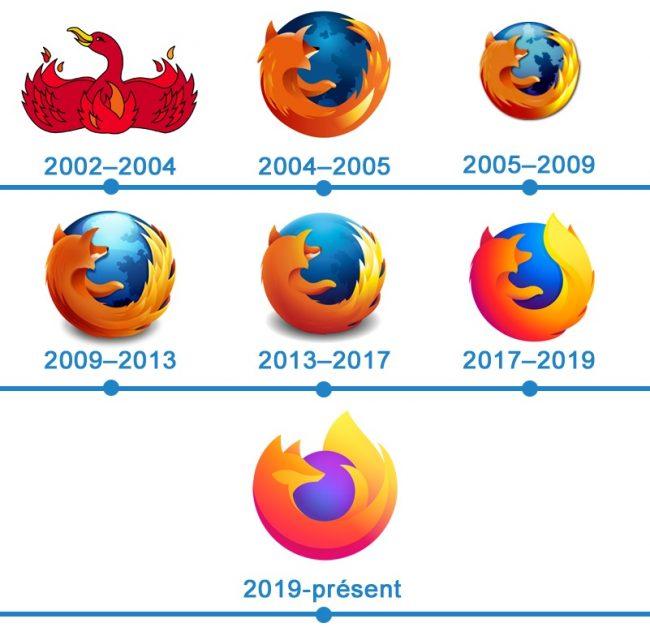 histoire logo Firefox