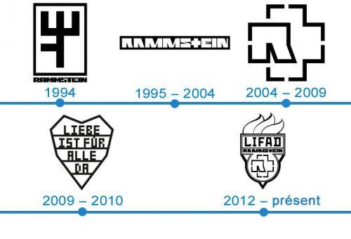 histoire logo Rammstein