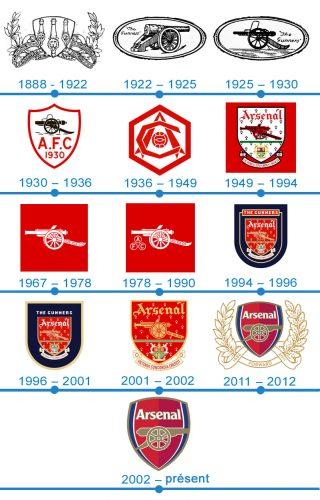 histoire logo Arsenal