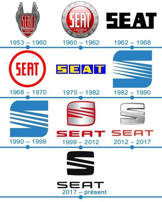 histoire logo Seat