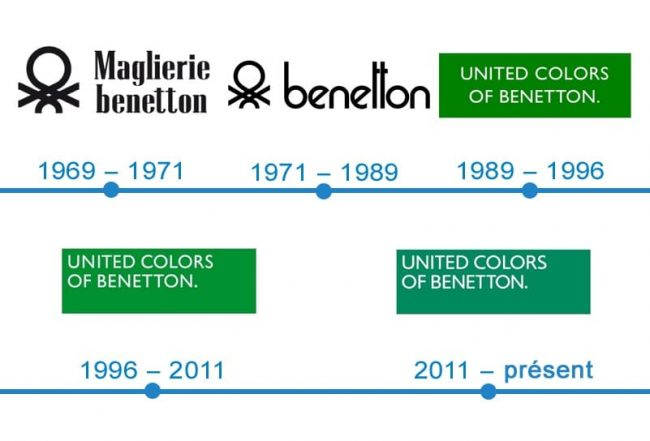 histoire logo United Colors of Benetton