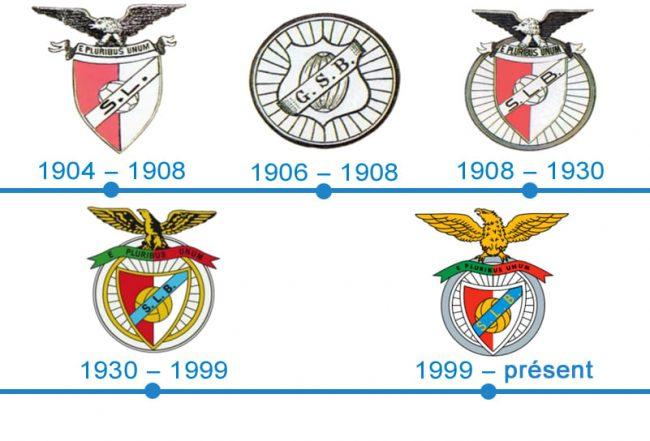 histoire logo Benfica