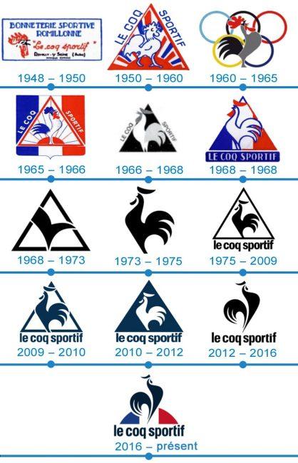 histoire logo Le Coq Sportif