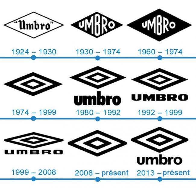 histoire logo Umbro