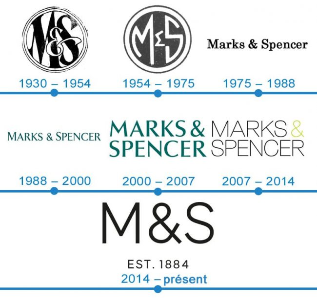 histoire logo Marques & Spencer