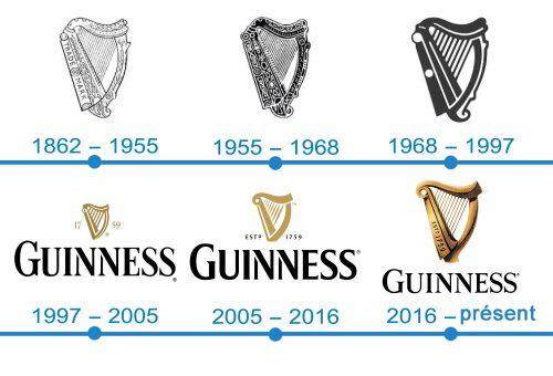 Histoire logo Guinness