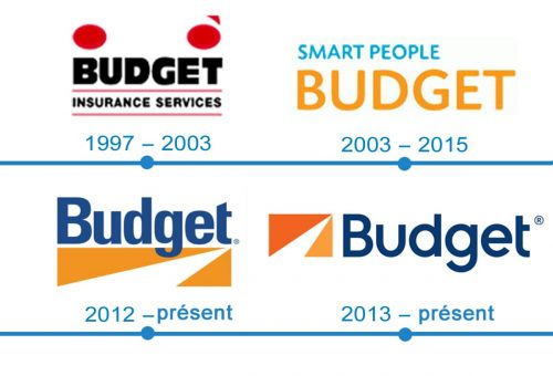 histoire logo Budget