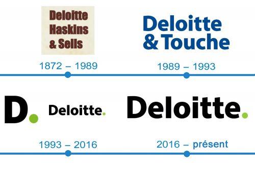 histoire logo Deloitte