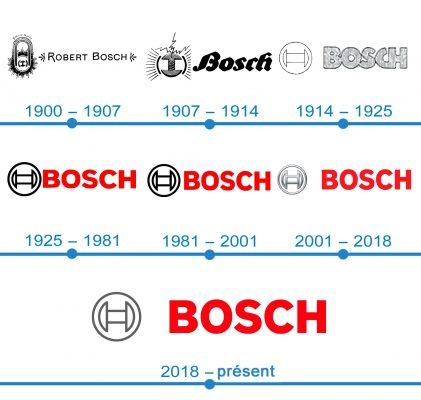 histoire logo Bosch