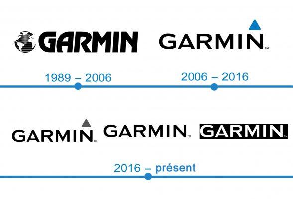 histoire logo Garmin