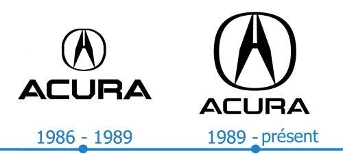 Acura Logo histoire