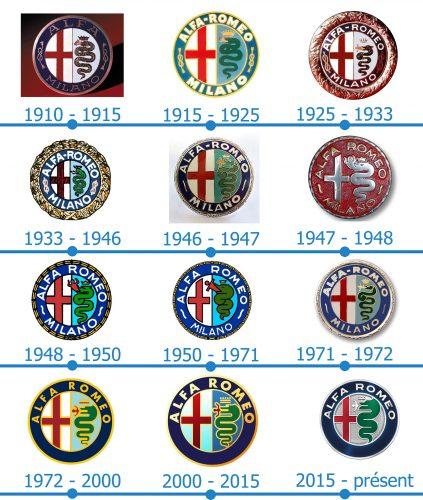 Alfa Romeo Logo histoire