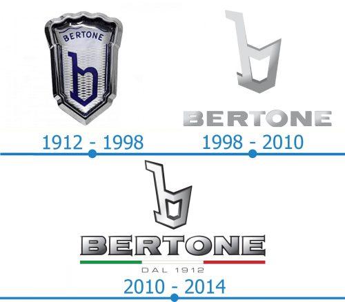Bertone Logo histoire