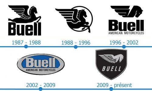 Buell Logo histoire