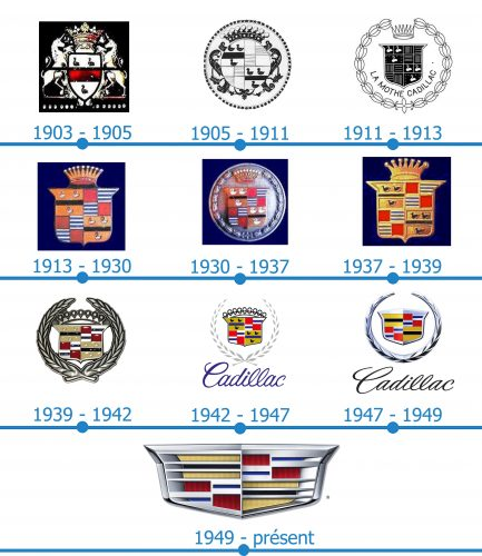 Cadillac Logo histoire