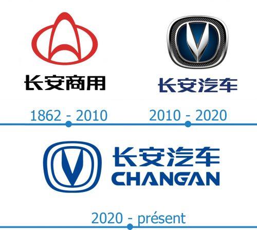 Changan Logo histoire