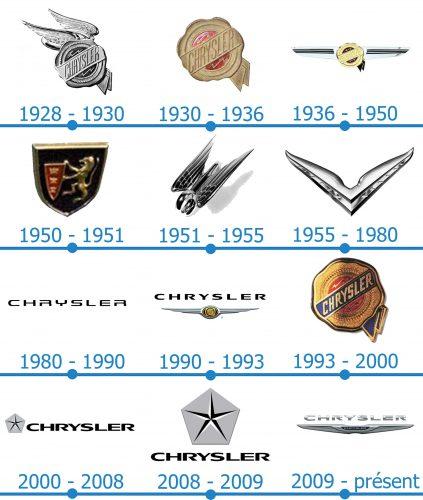 Chrysler Logo histoire