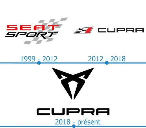 Cupra Logo histoire