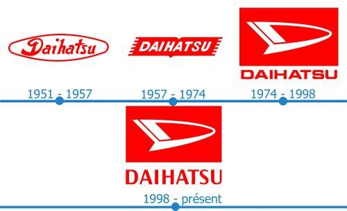 Daihatsu Logo histoire