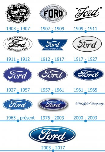 Ford Logo histoire