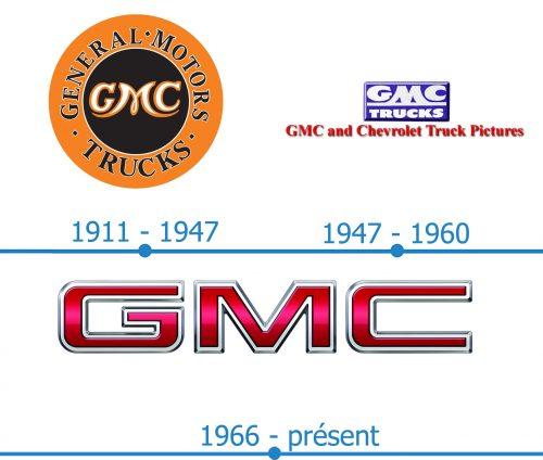 GMC Logo histoire