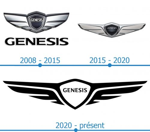 Genesis Logo histoire