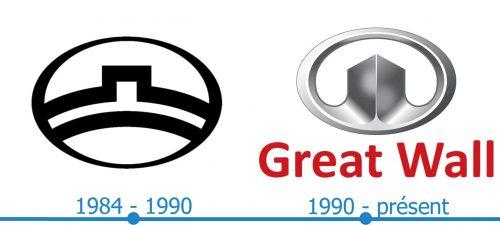 Great Wall Logo histoire