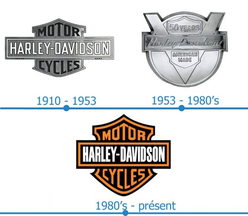 Harley-Davidson Logo histoire