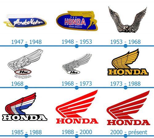Honda Moto Logo histoire