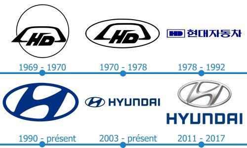 Hyundai Logo histoire