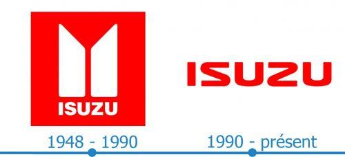 Isuzu Logo histoire