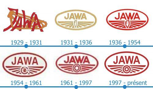 Jawa Logo histoire