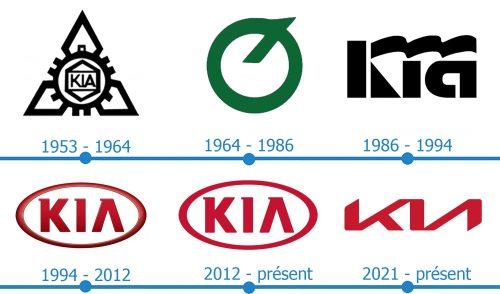 Kia Logo histoire