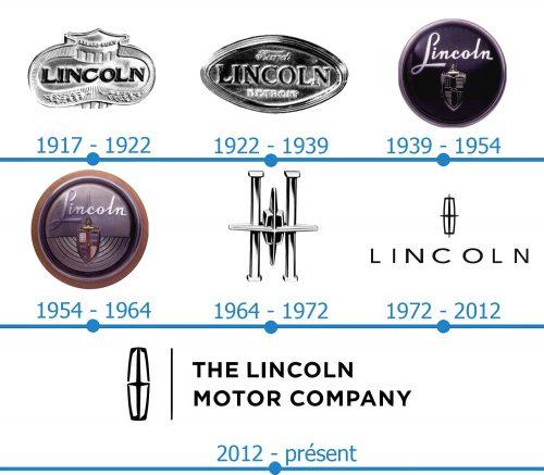 Lincoln Logo histoire