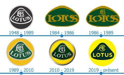 Lotus Logo histoire