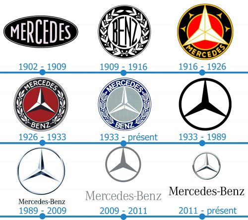 Mercedes Logo histoire