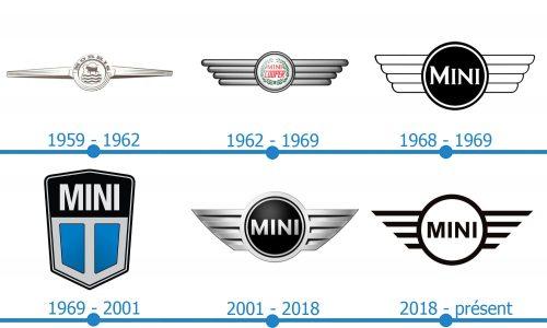 Mini Logo histoire