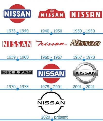 Nissan Logo histoire
