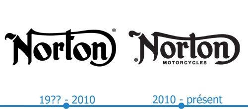 Norton Logo histoire