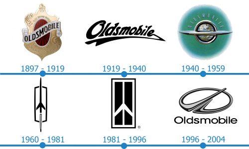 Oldsmobile Logo histoire