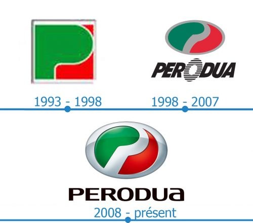 Perodua Logo histoire