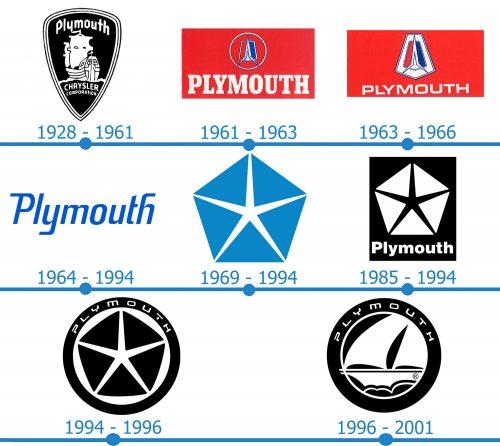 Plymouth Logo histoire