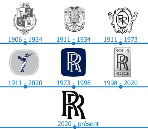 Rolls-Royce Logo histoire