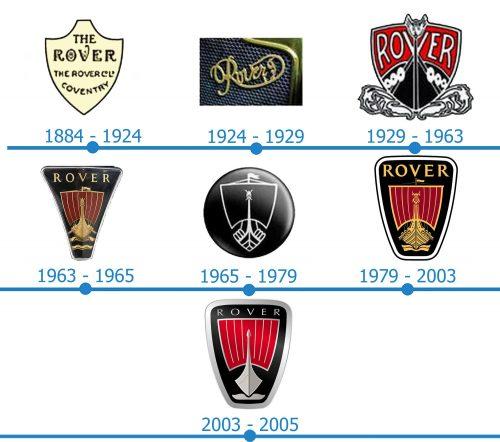 Rover Logo histoire