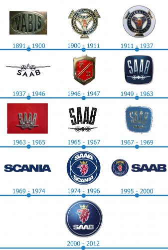 Saab Logo histoire
