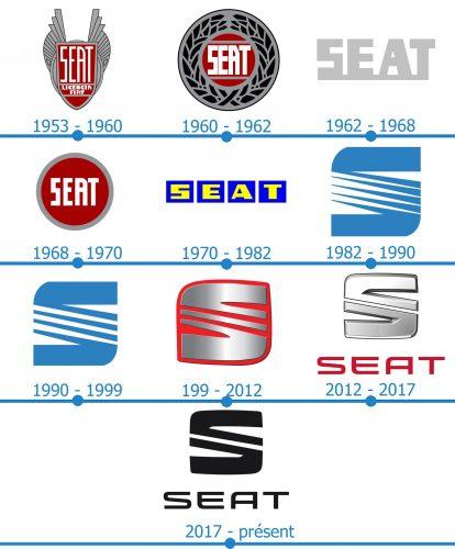 Seat Logo histoire