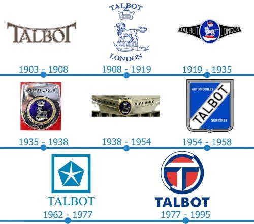 Talbot Logo histoire
