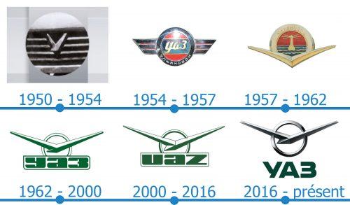 UAZ Logo histoire