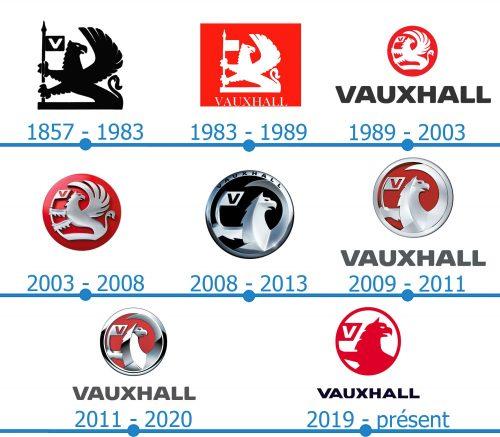 Vauxhall Logo histoire