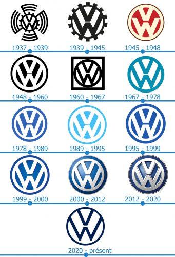 Volkswagen Logo histoire